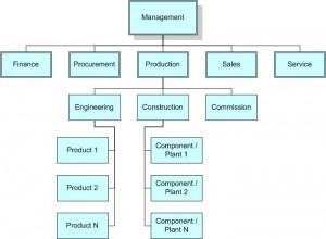 Linienorganisation_E